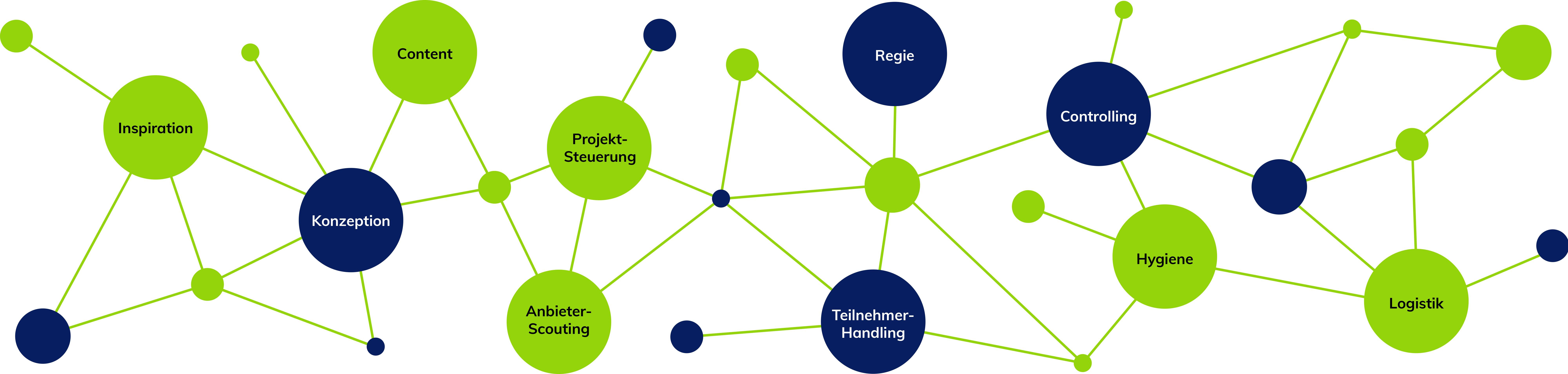 Eventmanagement - Atlantik Network